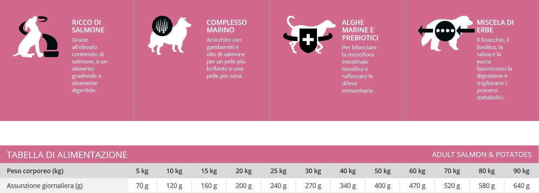 Profine Crocchette Cibo Secco Adult 60% Salmone e Patate